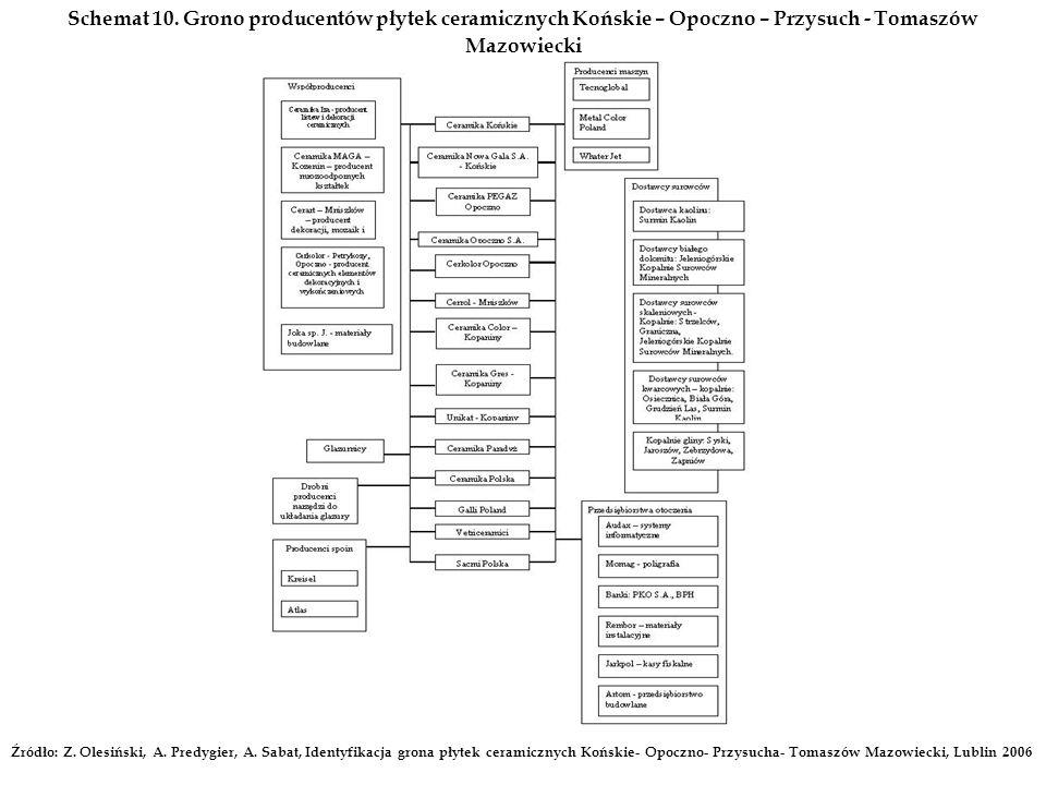 Schemat 10. Grono producentów płytek ceramicznych Końskie – Opoczno – Przysuch - Tomaszów Mazowiecki