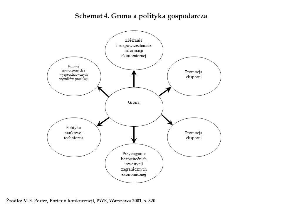 Schemat 4. Grona a polityka gospodarcza