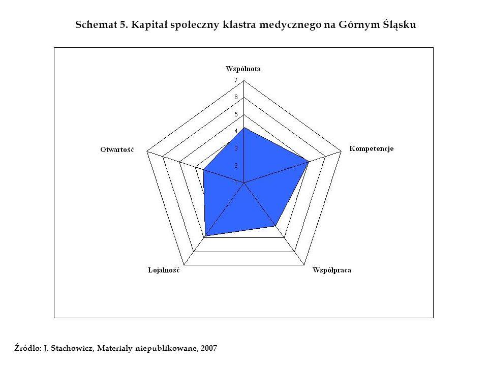 Schemat 5. Kapitał społeczny klastra medycznego na Górnym Śląsku