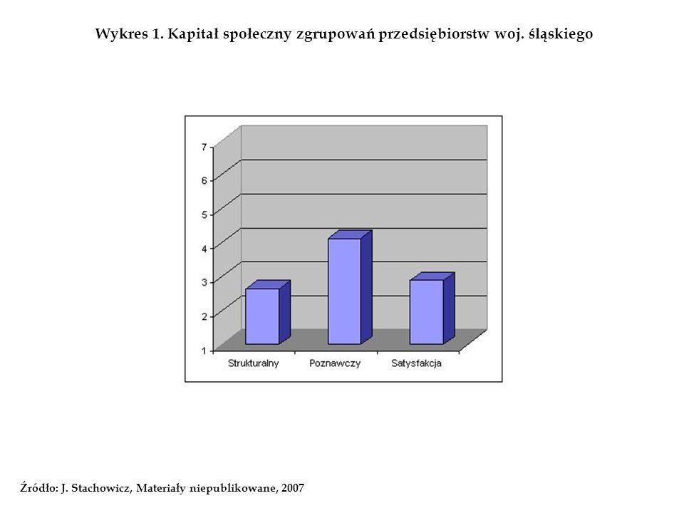 Wykres 1. Kapitał społeczny zgrupowań przedsiębiorstw woj. śląskiego