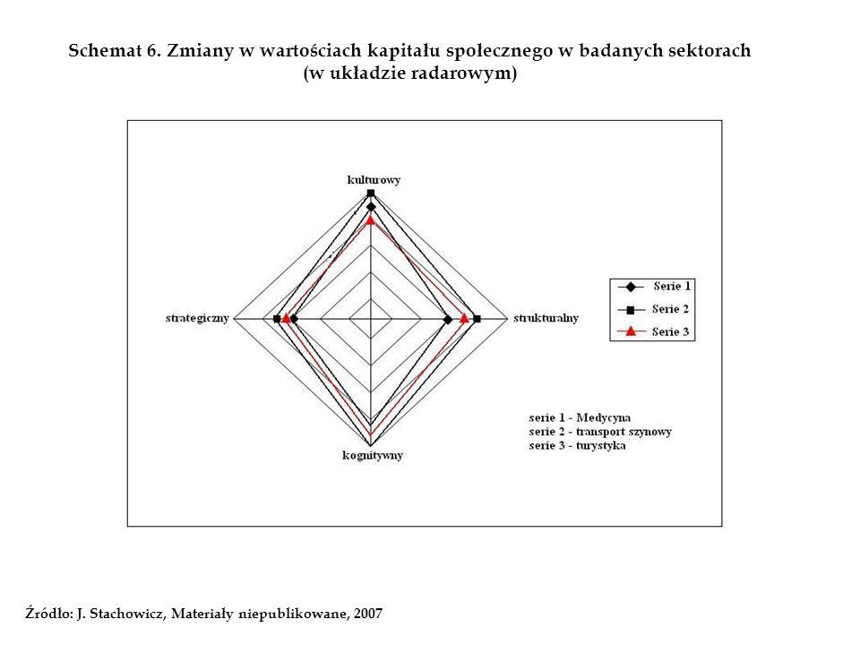 Schemat 6. Zmiany w wartościach kapitału społecznego w badanych sektorach (w układzie radarowym)