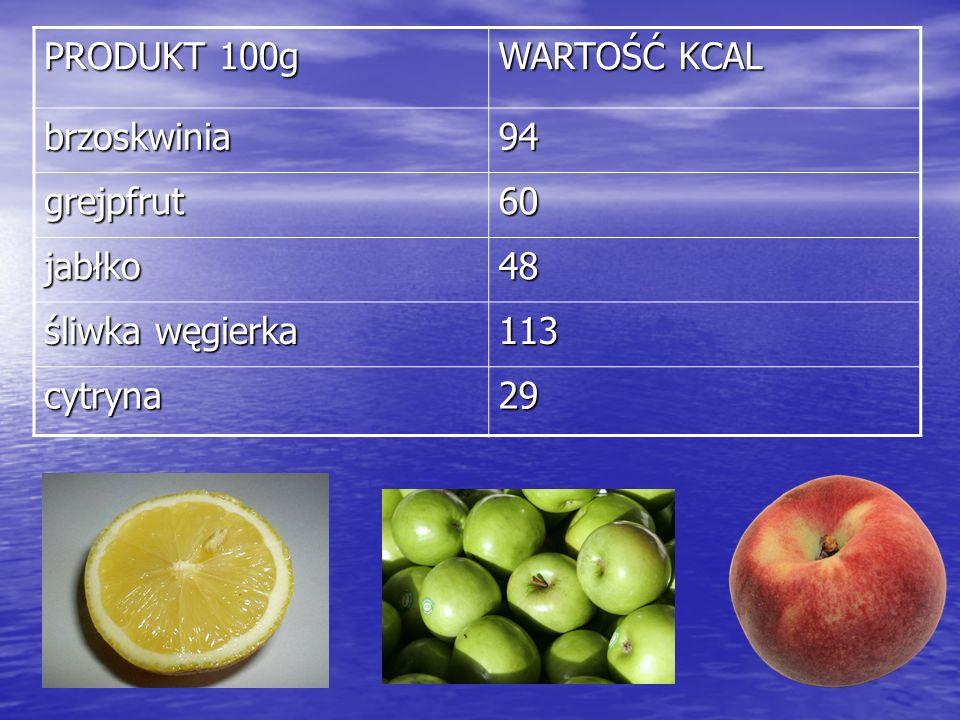 PRODUKT 100g WARTOŚĆ KCAL brzoskwinia 94 grejpfrut 60 jabłko 48 śliwka węgierka 113 cytryna 29