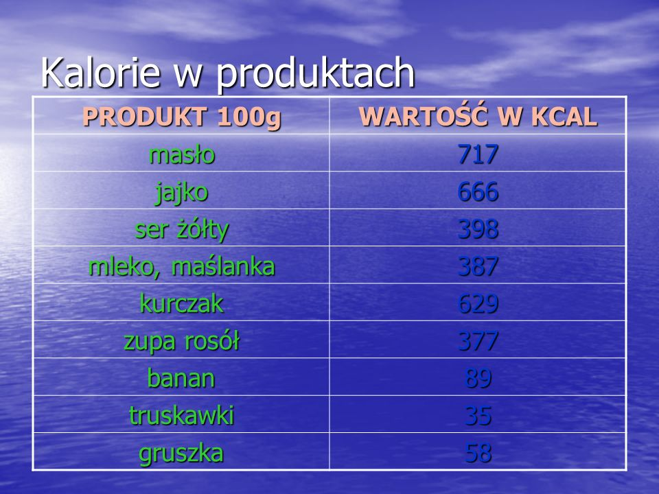 Kalorie w produktach PRODUKT 100g WARTOŚĆ W KCAL masło 717 jajko 666