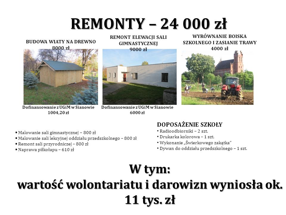 REMONTY – 24 000 zł REMONT ELEWACJI SALI GIMNASTYCZNEJ. 9000 zł. WYRÓWNANIE BOISKA SZKOLNEGO I ZASIANIE TRAWY.