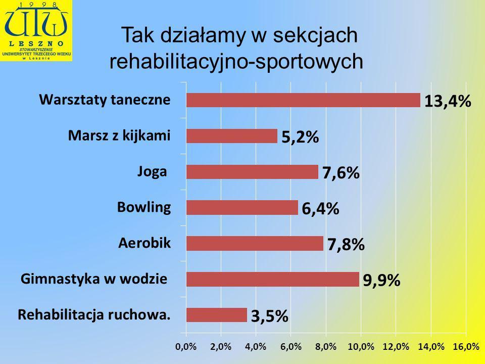 Tak działamy w sekcjach rehabilitacyjno-sportowych