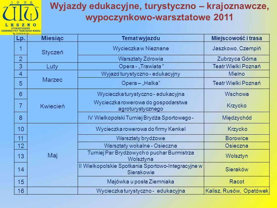 Wyjazdy edukacyjne, turystyczno – krajoznawcze, wypoczynkowo-warsztatowe 2011
