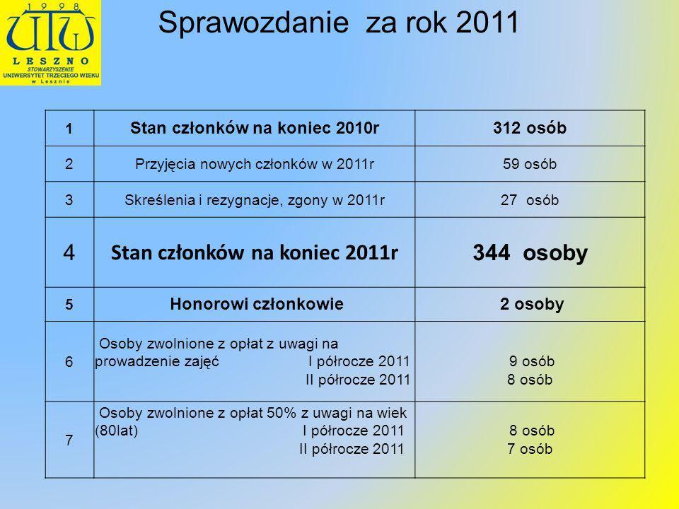 Stan członków na koniec 2010r Stan członków na koniec 2011r
