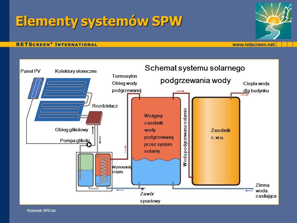 Schemat systemu solarnego