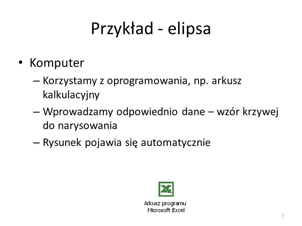 Przykład - elipsa Komputer