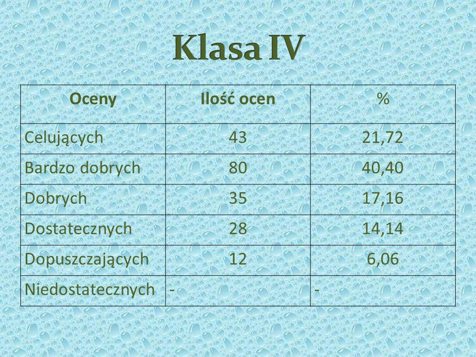 Klasa IV Oceny Ilość ocen % Celujących 43 21,72 Bardzo dobrych 80