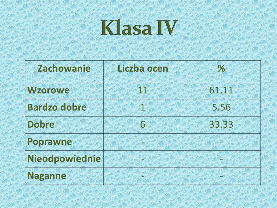 Klasa IV Zachowanie Liczba ocen % Wzorowe 11 61.11 Bardzo dobre 1 5.56
