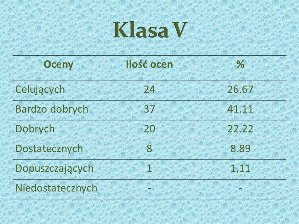 Klasa V Oceny Ilość ocen % Celujących 24 26.67 Bardzo dobrych 37 41.11