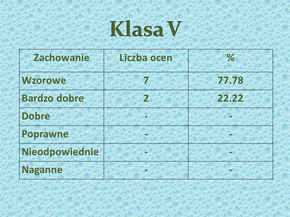 Klasa V Zachowanie Liczba ocen % Wzorowe 7 77.78 Bardzo dobre 2 22.22