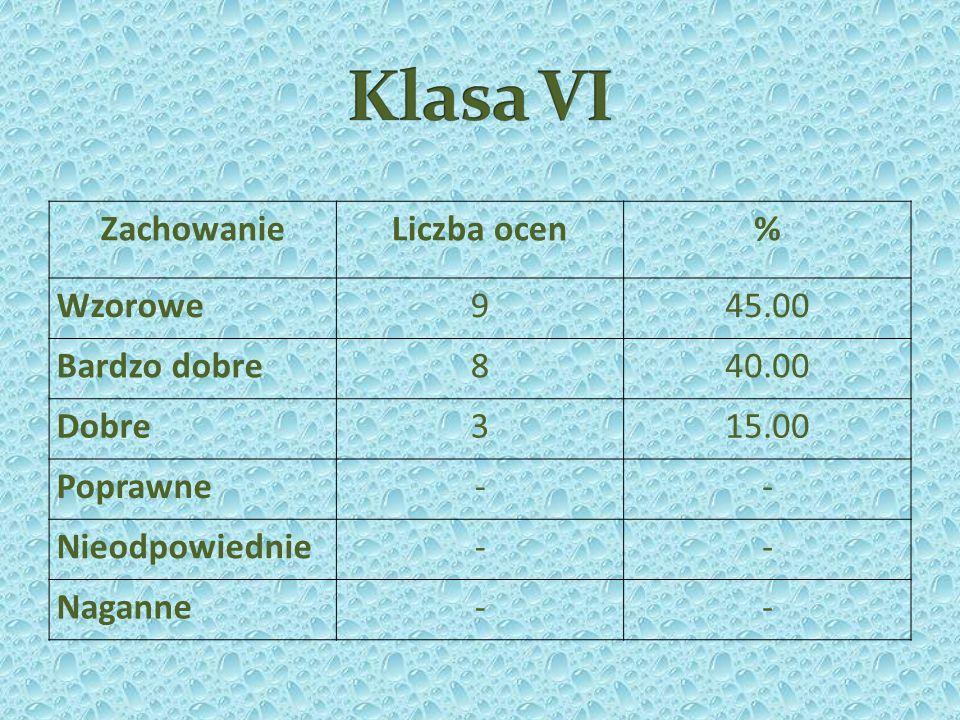 Klasa VI Zachowanie Liczba ocen % Wzorowe 9 45.00 Bardzo dobre 8 40.00