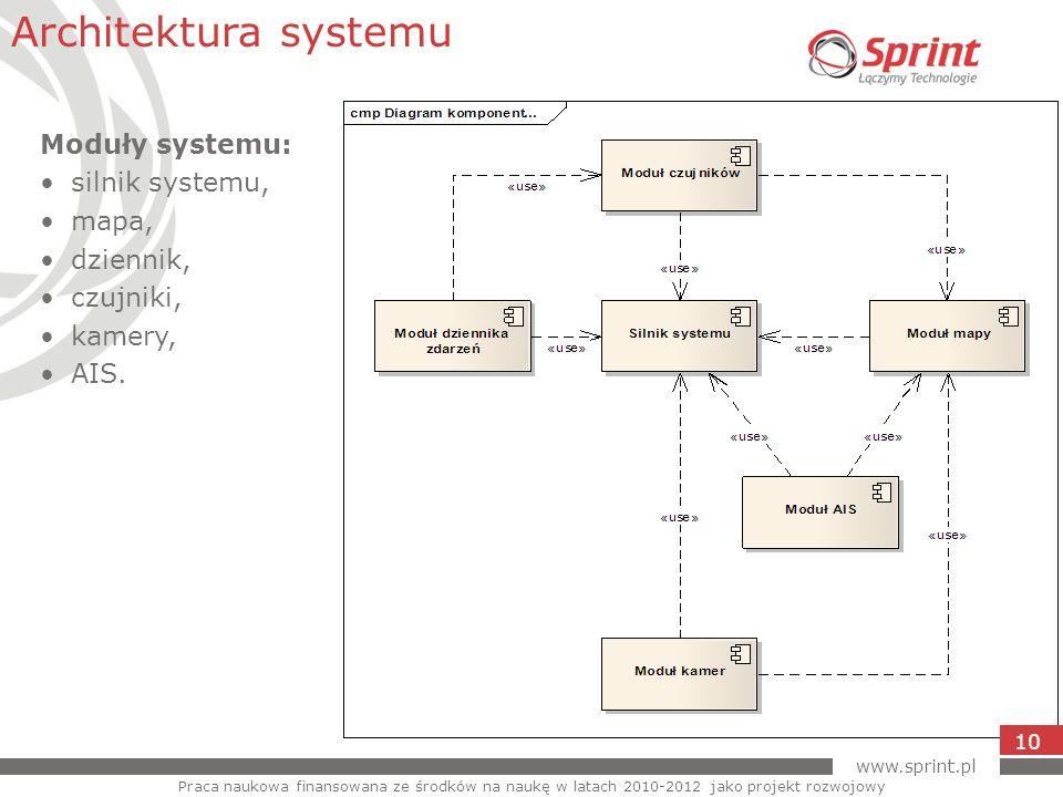 Architektura systemu Moduły systemu: silnik systemu, mapa, dziennik,