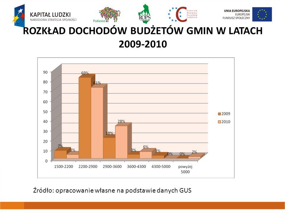 Rozkład dochodów budżetów gmin w latach 2009-2010