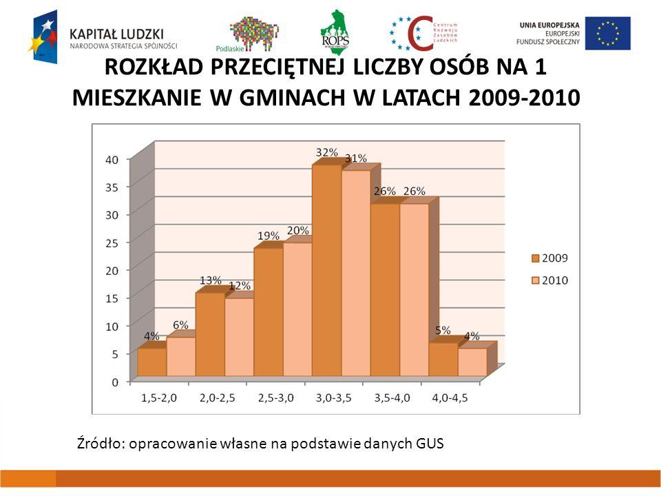 Rozkład Przeciętnej liczby osób na 1 mieszkanie w gminach w latach 2009-2010