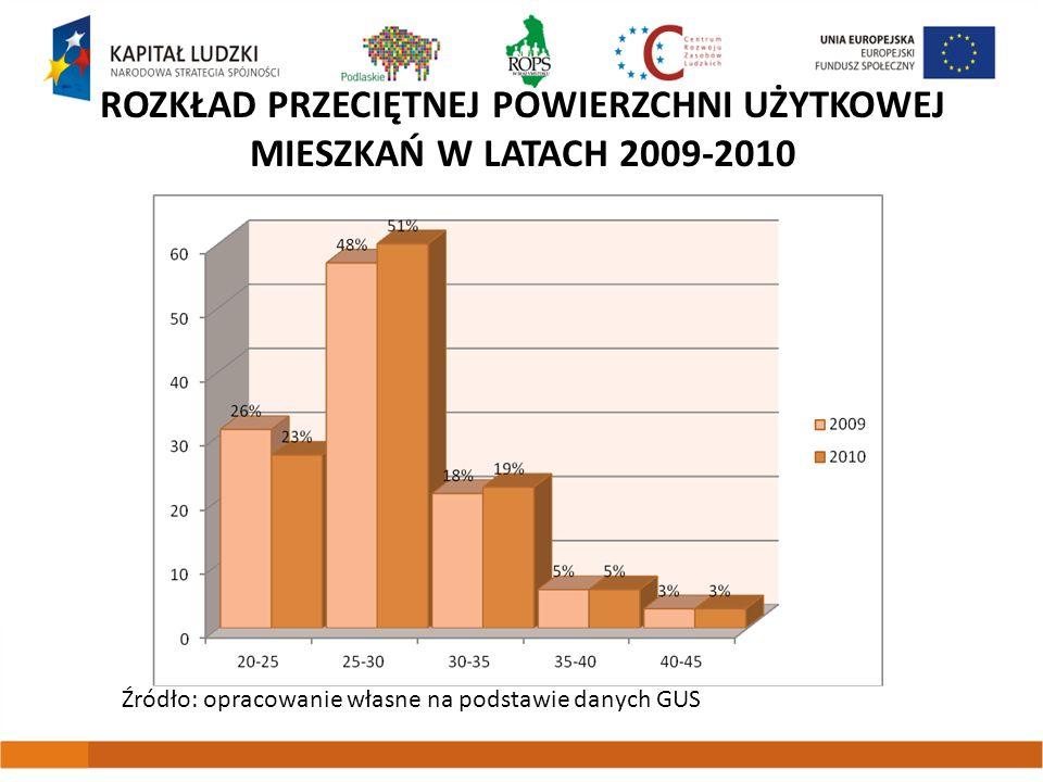 Rozkład przeciętnej powierzchni użytkowej mieszkań w latach 2009-2010