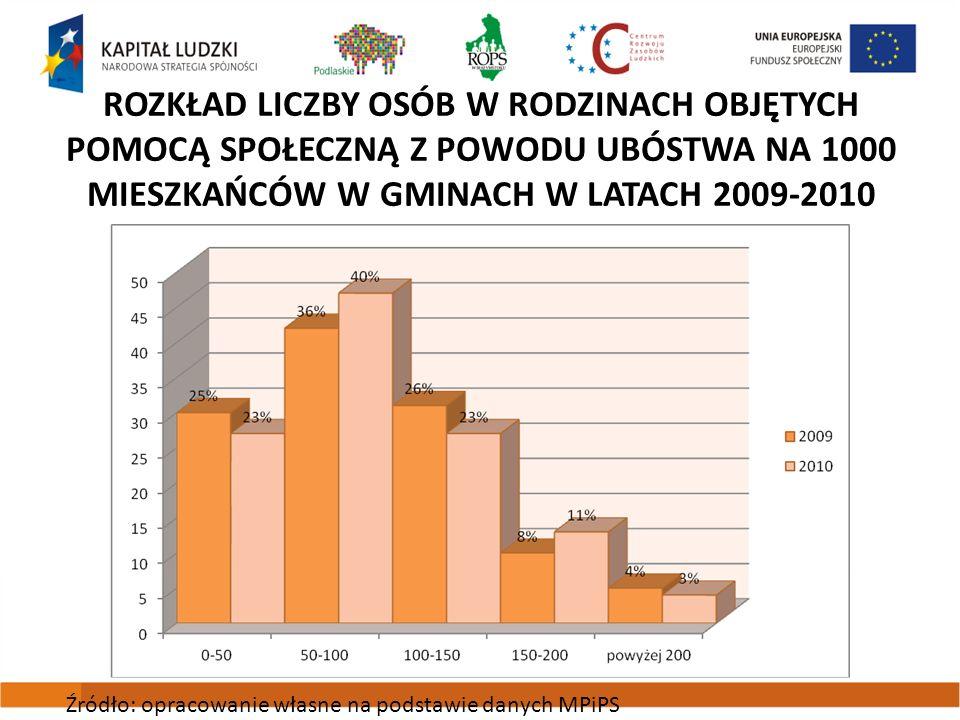 Rozkład liczby osób w rodzinach objętych pomocą społeczną z powodu ubóstwa na 1000 mieszkańców w gminach w latach 2009-2010