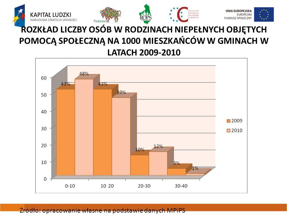 Rozkład liczby osób w rodzinach niepełnych objętych pomocą społeczną na 1000 mieszkańców w gminach w latach 2009-2010