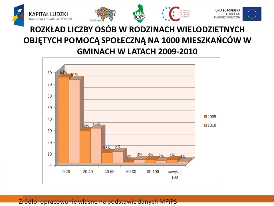 Rozkład liczby osób w rodzinach wielodzietnych objętych pomocą społeczną na 1000 mieszkańców w gminach w latach 2009-2010