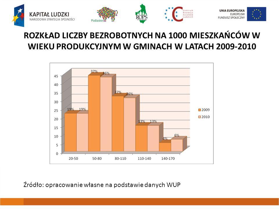 Rozkład liczby bezrobotnych na 1000 mieszkańców w wieku produkcyjnym w gminach w latach 2009-2010