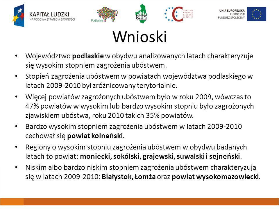 Wnioski Województwo podlaskie w obydwu analizowanych latach charakteryzuje się wysokim stopniem zagrożenia ubóstwem.