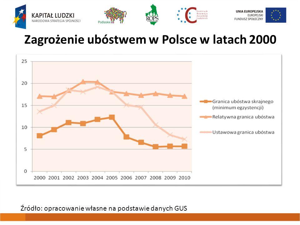 Zagrożenie ubóstwem w Polsce w latach 2000