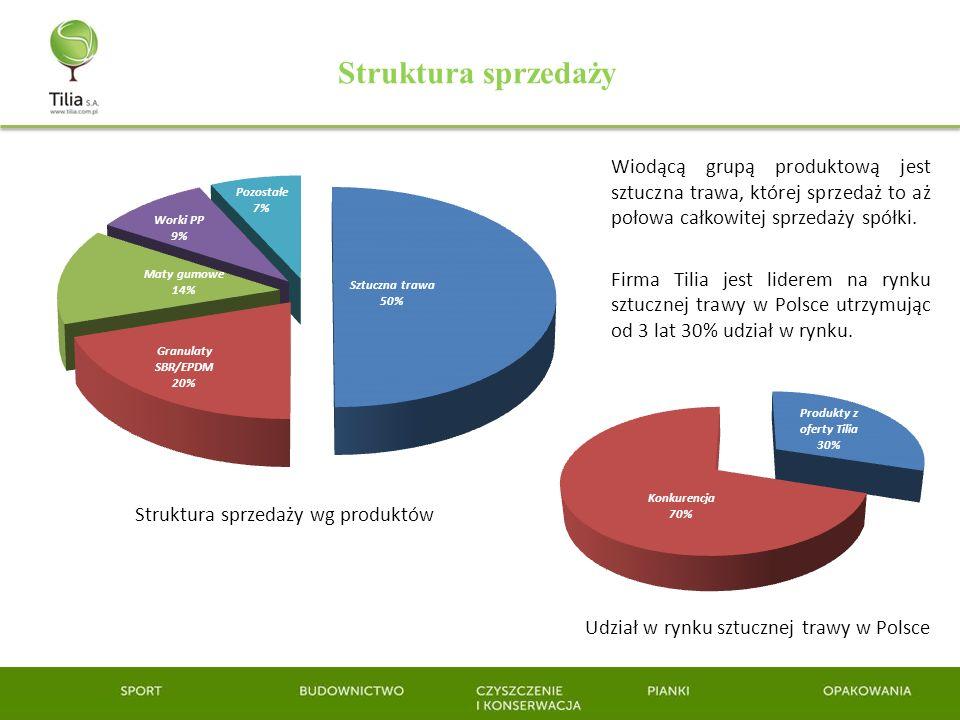 Struktura sprzedaży Wiodącą grupą produktową jest sztuczna trawa, której sprzedaż to aż połowa całkowitej sprzedaży spółki.