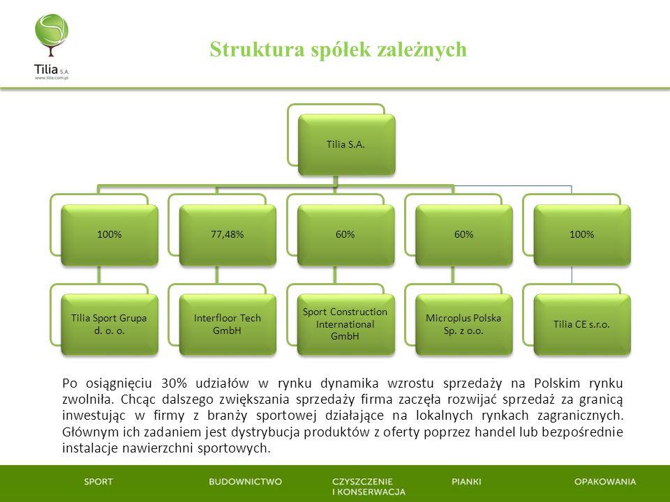 Struktura spółek zależnych
