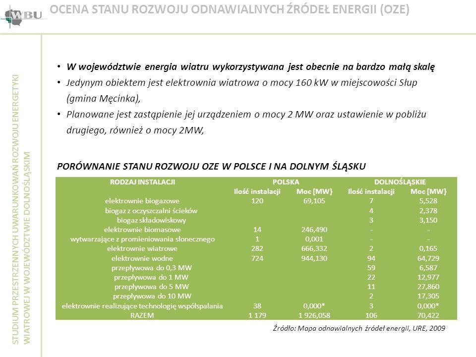 OCENA STANU ROZWOJU ODNAWIALNYCH ŹRÓDEŁ ENERGII (OZE)