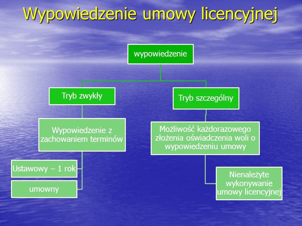 Wypowiedzenie umowy licencyjnej