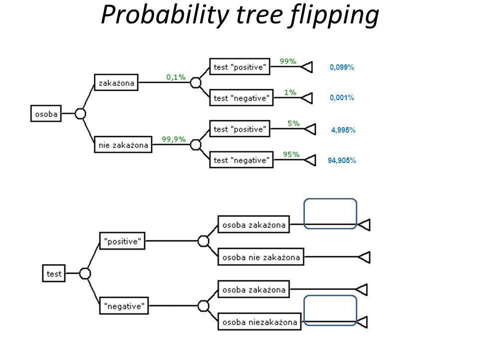 Probability tree flipping