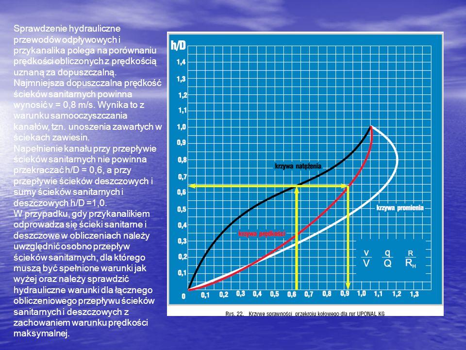 Sprawdzenie hydrauliczne przewodów odpływowych i przykanalika polega na porównaniu prędkości obliczonych z prędkością uznaną za dopuszczalną. Najmniejsza dopuszczalna prędkość ścieków sanitarnych powinna wynosić v = 0,8 m/s. Wynika to z warunku samooczyszczania kanałów, tzn. unoszenia zawartych w ściekach zawiesin.