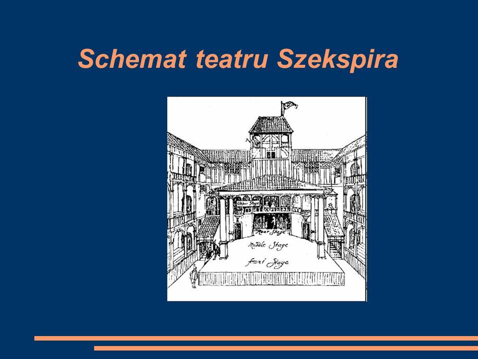 Schemat teatru Szekspira