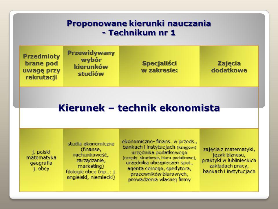 Kierunek – technik ekonomista