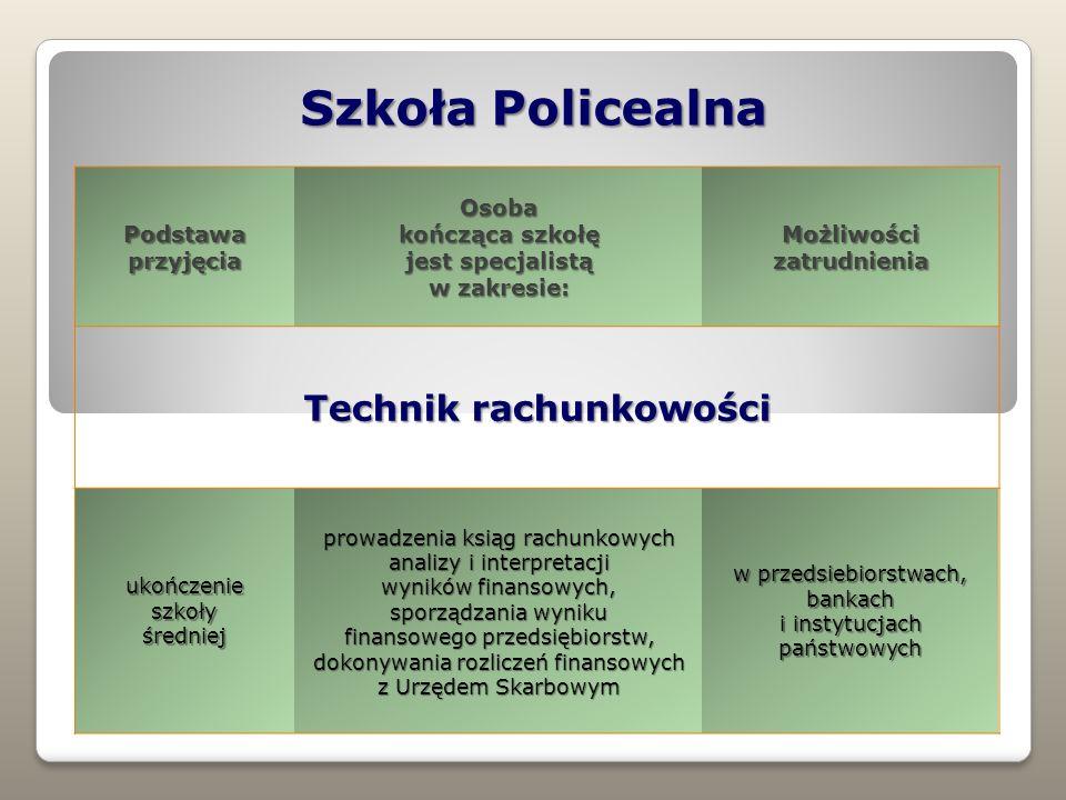 Szkoła Policealna Technik rachunkowości Podstawa przyjęcia