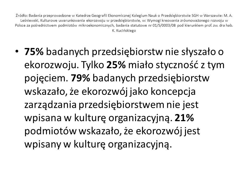 Źródło: Badania przeprowadzone w Katedrze Geografii Ekonomicznej Kolegium Nauk o Przedsiębiorstwie SGH w Warszawie: M. A. Leśniewski, Kulturowe uwarunkowania ekorozwoju w przedsiębiorstwie, w: Wymogi kreowania zrównoważonego rozwoju w Polsce za pośrednictwem podmiotów mikroekonomicznych, badania statutowe nr 01/S/0003/08 pod kierunkiem prof. zw. dra hab. K. Kucińskiego
