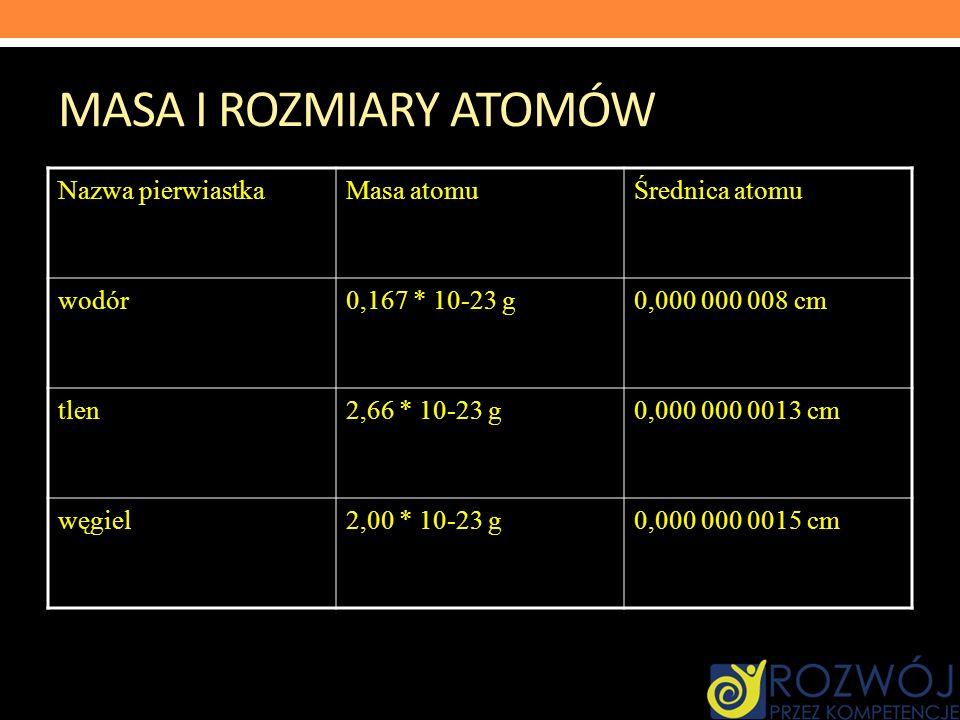 MASA I ROZMIARY ATOMÓW Nazwa pierwiastka Masa atomu Średnica atomu