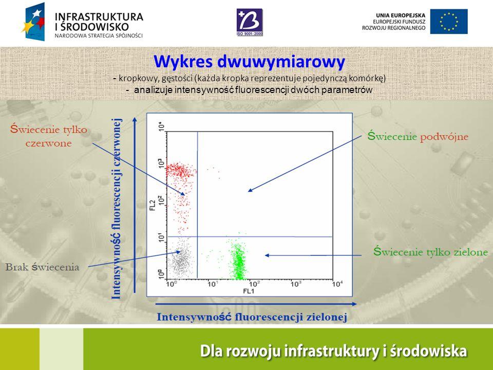 Wykres dwuwymiarowy - kropkowy, gęstości (każda kropka reprezentuje pojedynczą komórkę) - analizuje intensywność fluorescencji dwóch parametrów