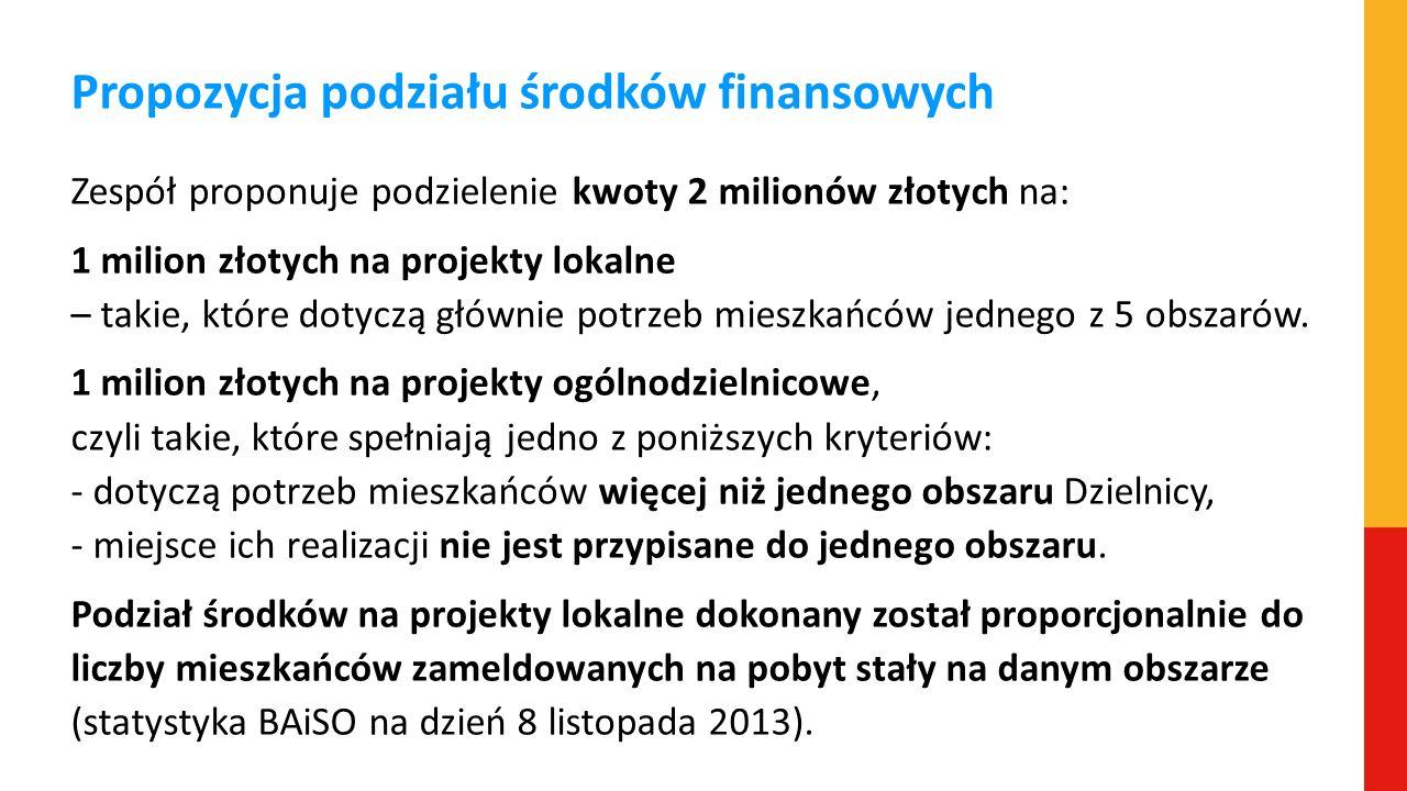 Propozycja podziału środków finansowych