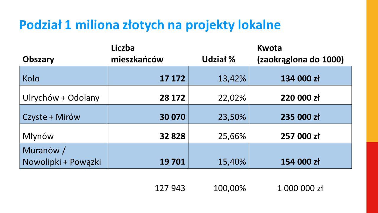 Podział 1 miliona złotych na projekty lokalne