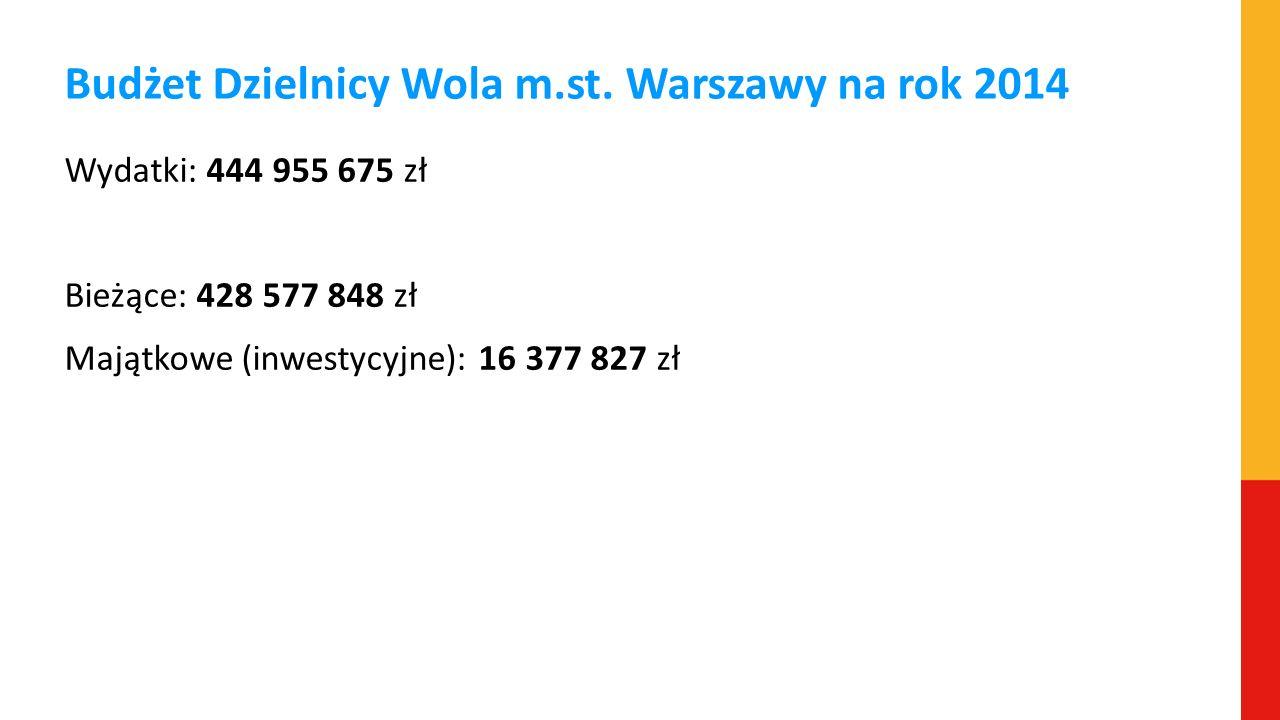 Budżet Dzielnicy Wola m.st. Warszawy na rok 2014