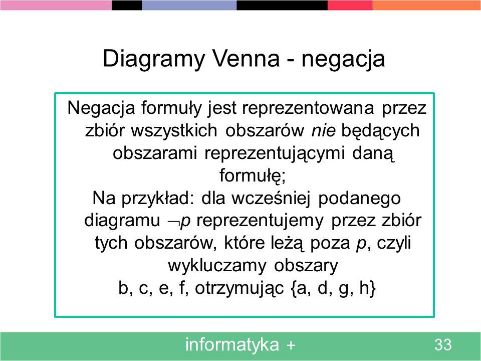 Diagramy Venna - negacja