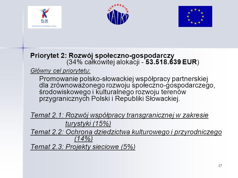 Temat 2.1: Rozwój współpracy transgranicznej w zakresie