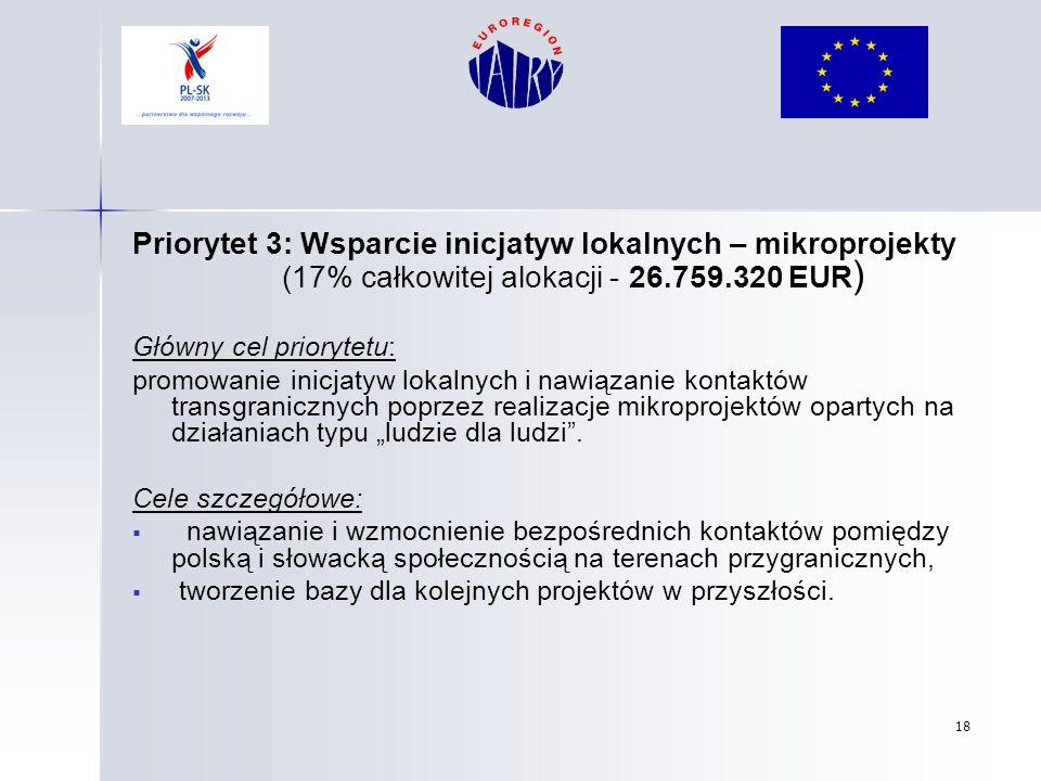 Priorytet 3: Wsparcie inicjatyw lokalnych – mikroprojekty (17% całkowitej alokacji - 26.759.320 EUR)
