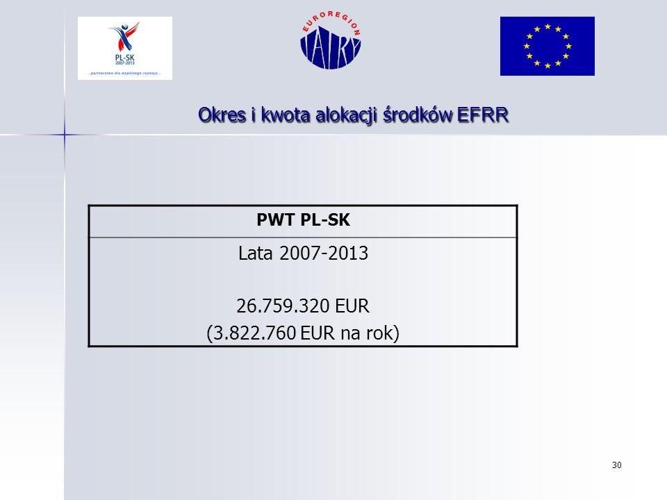 Okres i kwota alokacji środków EFRR