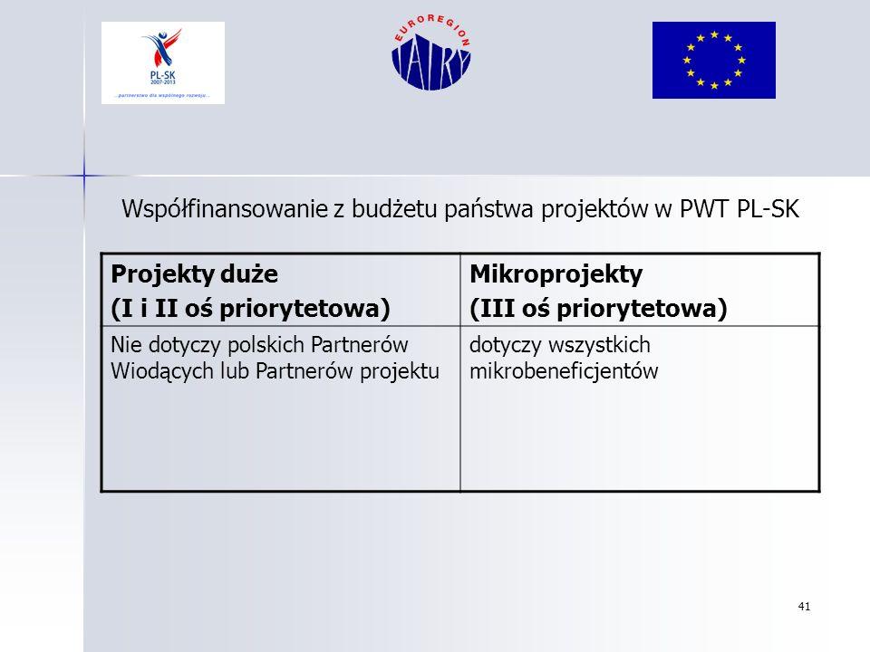 Współfinansowanie z budżetu państwa projektów w PWT PL-SK