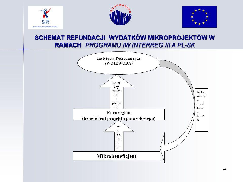 SCHEMAT REFUNDACJI WYDATKÓW MIKROPROJEKTÓW W RAMACH PROGRAMU IW INTERREG III A PL-SK