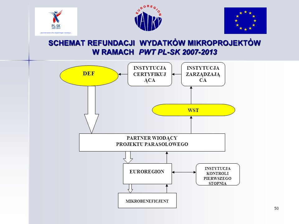 SCHEMAT REFUNDACJI WYDATKÓW MIKROPROJEKTÓW W RAMACH PWT PL-SK 2007-2013